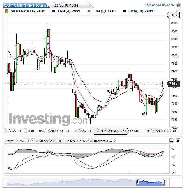Stock Market Bear Bull Research Nifty Future Update 09 10 2014 Stock Market Nifty Marketing
