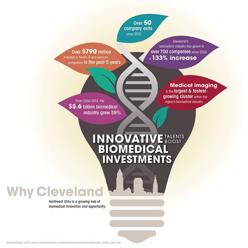 Why Cleveland: Innovative Talents Boost Biomedical Investments ...