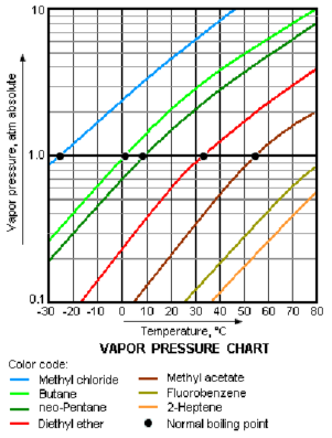 Volatility chemistry in and physics is the tendency of  also rh pinterest