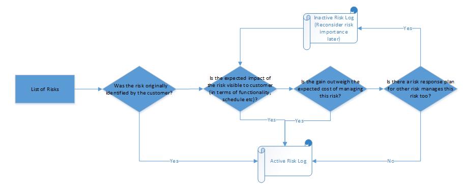 Risk Filter Decision Tree  Risk Management Plan Template