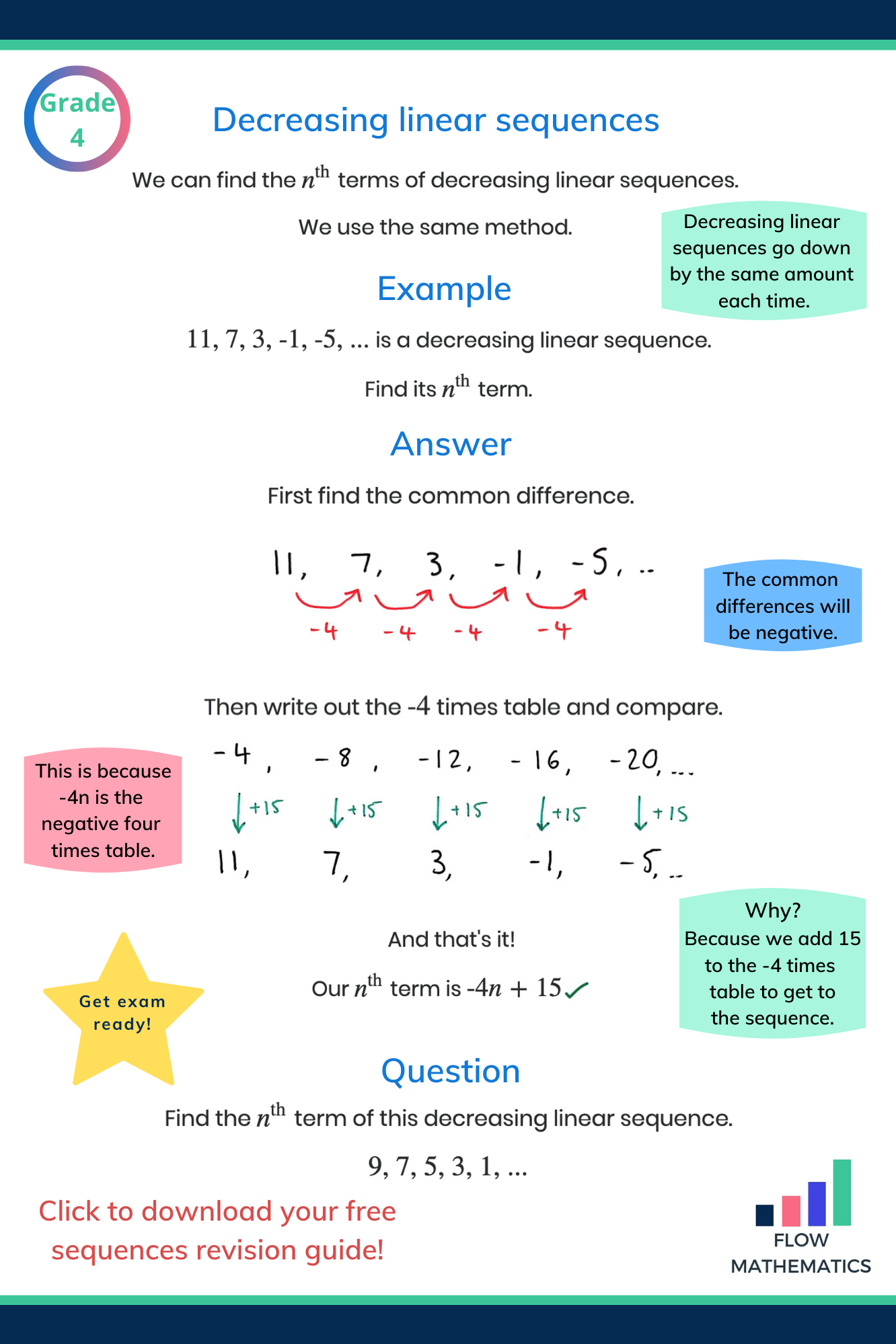 Decreasing Linear Sequences And Nth Term Summary Add To