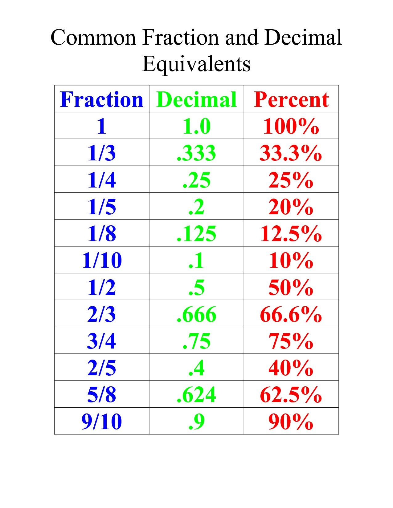 Pin By Abbasalbaghli On Numbers Mathematics Fractions Decimals Percents Fractions Decimals Fractions