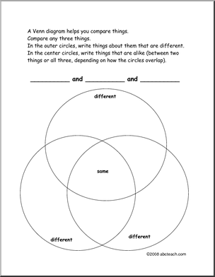 triple venn diagram to compare and contrast items and/or things
