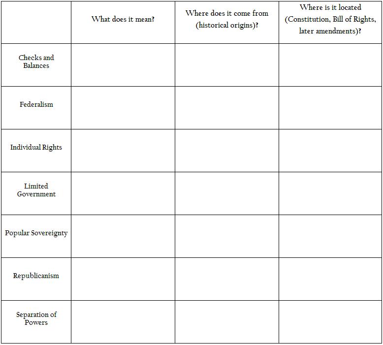 Principles Of American Government Worksheet - Breadandhearth