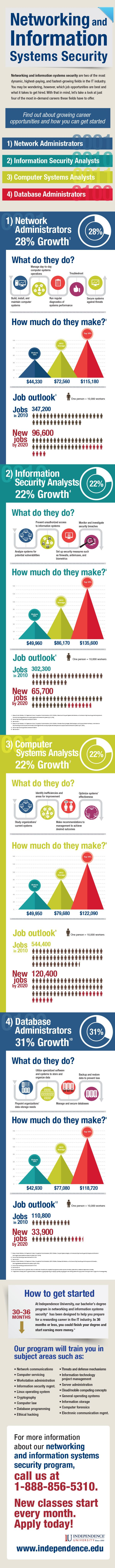 Technology is evolving at a fast pace. Networking and Information Systems Security is a field that offers the chance to work as a network administrator, information security analyst, computer systems analyst, or database administrator. Not sure what people do in those jobs? Click to read the infographic.