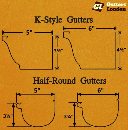 What S The Right Size Of Rain Gutters For My House Gutters Gutter Sizes Rain Gutters