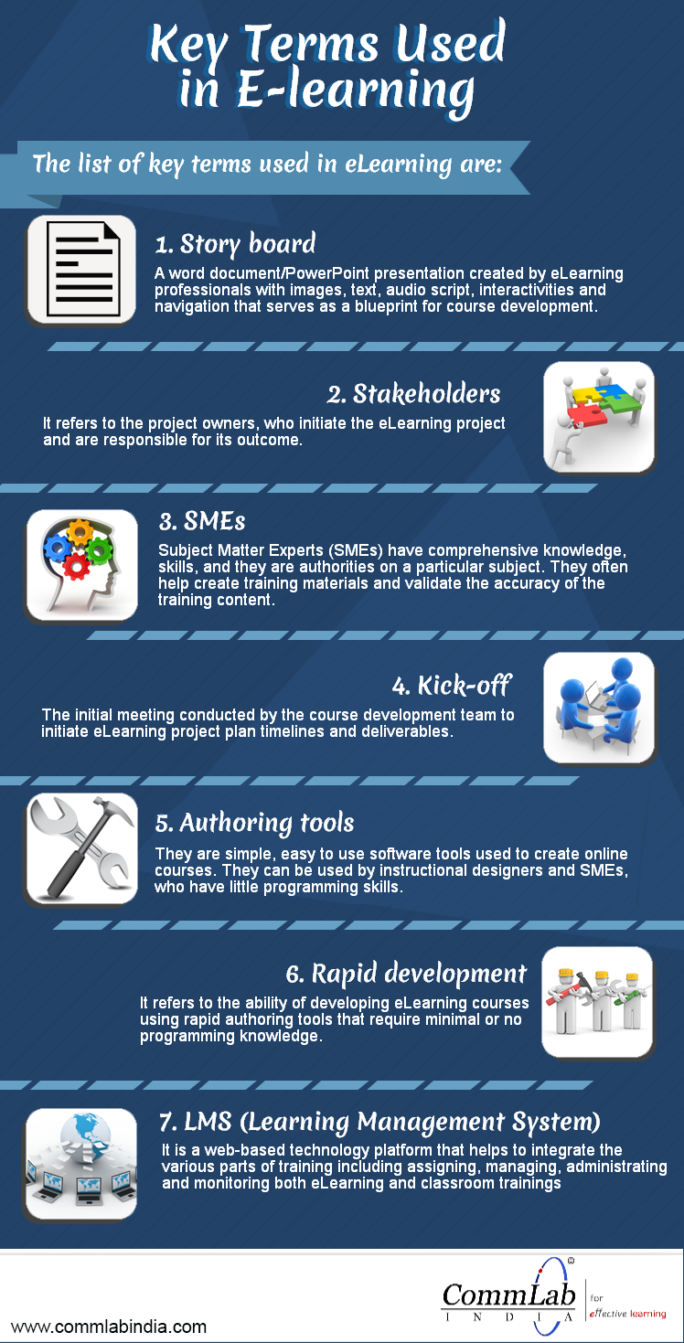 Key Terms Used In E Learning An Infographic Elearning Teaching Technology Blended Learning