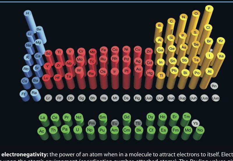 Periodic table poster - Electronegativity u003e WebElements Ltd STEM - best of periodic table activity trends