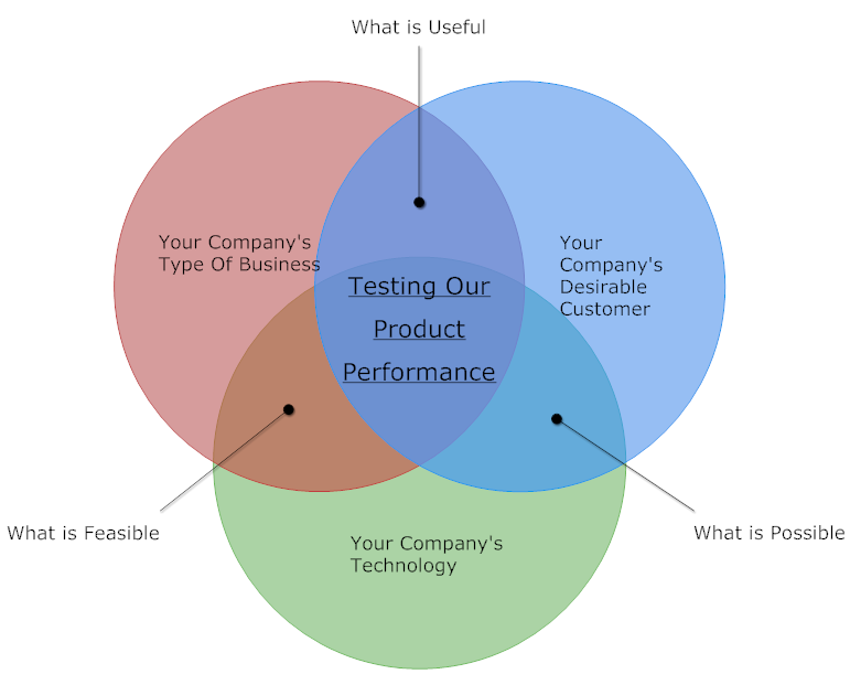 Venn Diagram Example Product Development Venn Diagram Examples