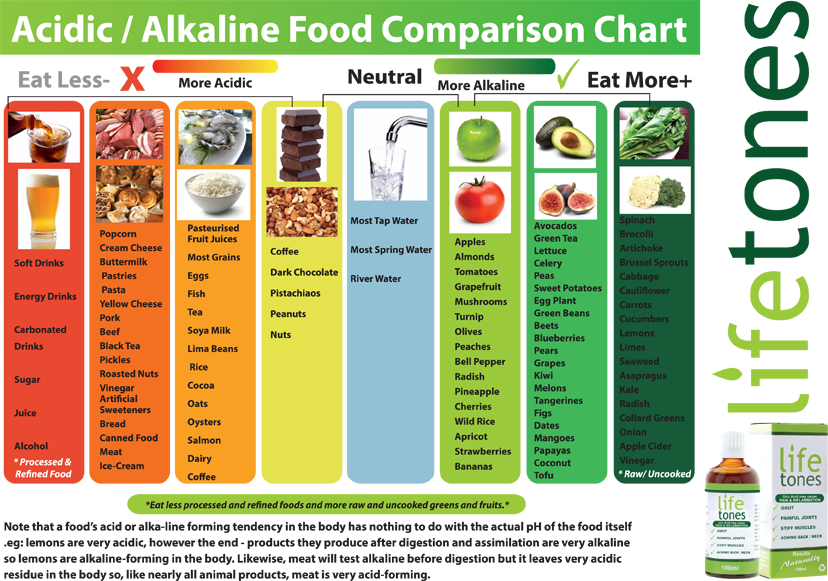 Lifetones Food Guide Chart Alkaline Foods Acidic And Alkaline Foods Alkaline Foods Chart