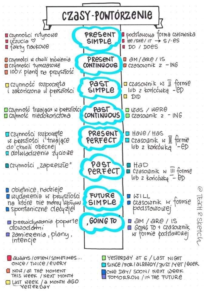 Pin By Joanna Miodek On Jezyk Angielski Learn English Words Learn English English Writing Skills