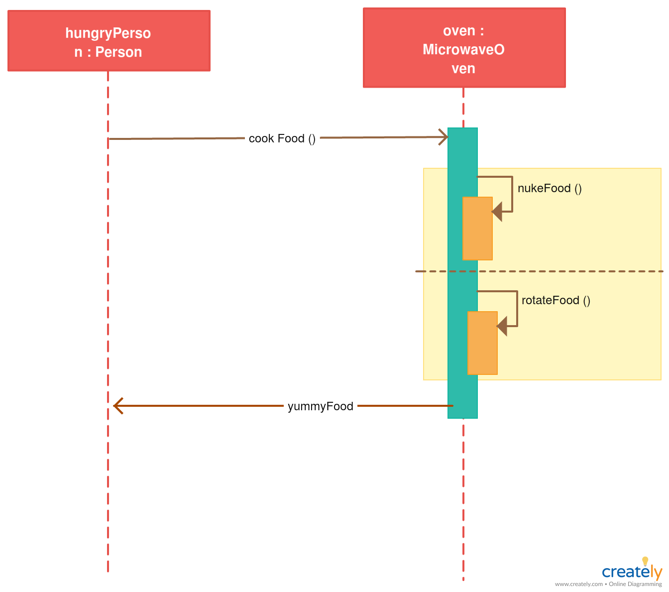Sequence diagram template of a computer system. Click on the image ...