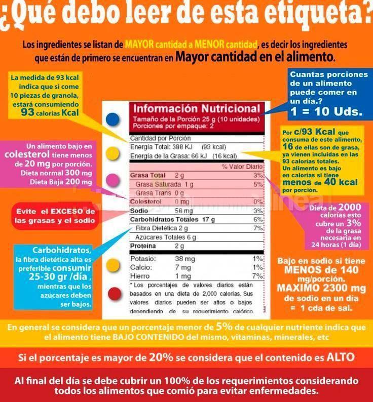 Etiqueta nutricional de productos   Ojo con las porciones ...