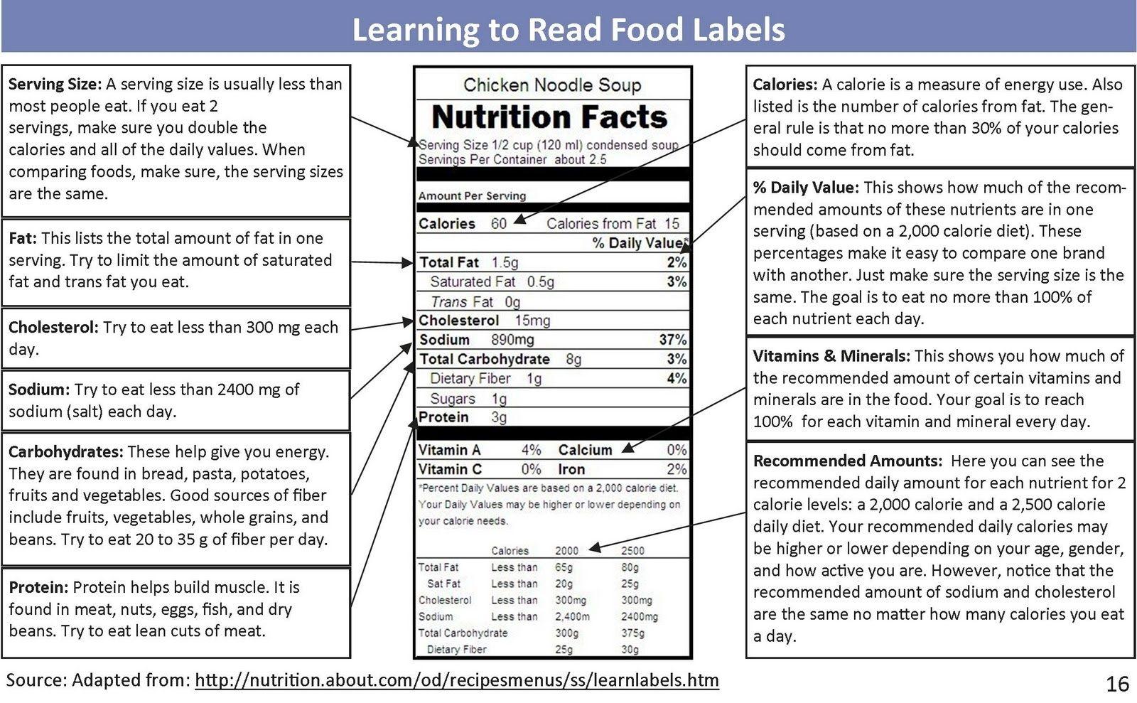 Reading Food Labels Ingre Nts