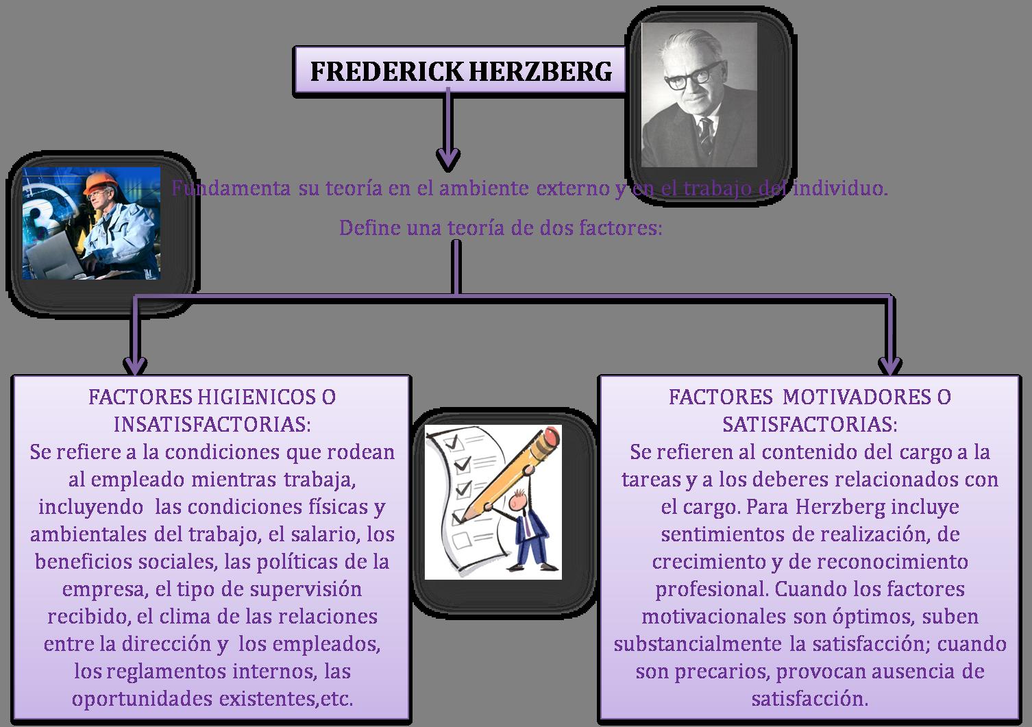 Teoria De Herzberg Buscar Con Google Teoría Factores Y