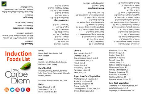No Carb Foods and Diet Plan