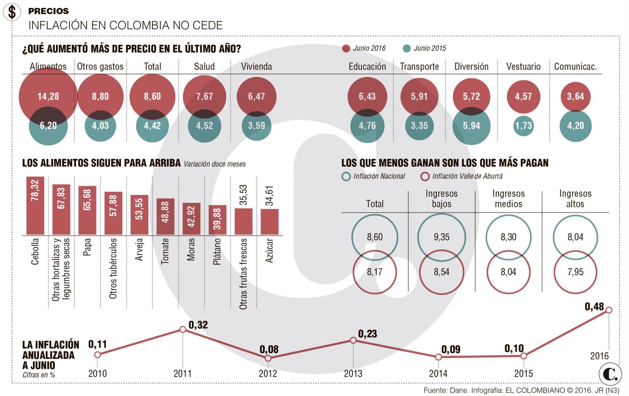Inflaci n en colombia haga cuentas para 2017