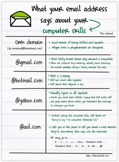 What Your Email Address Says About Your Computer Skills - computer skills list