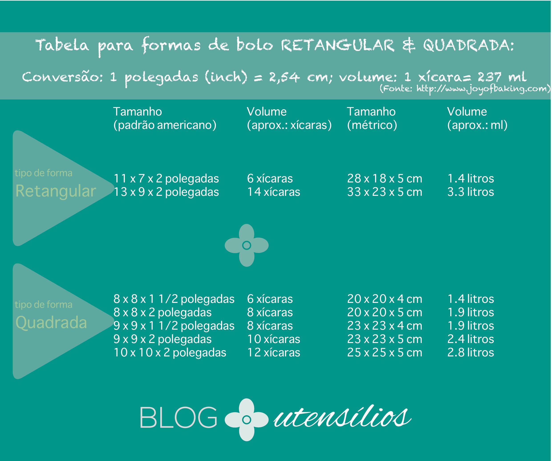 TabelaTamanhoFormaDeBolo_Retangular