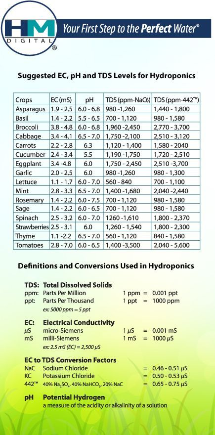 Suggested Tds  Ph Levels For Hydroponic Vegetables  Aquaponics