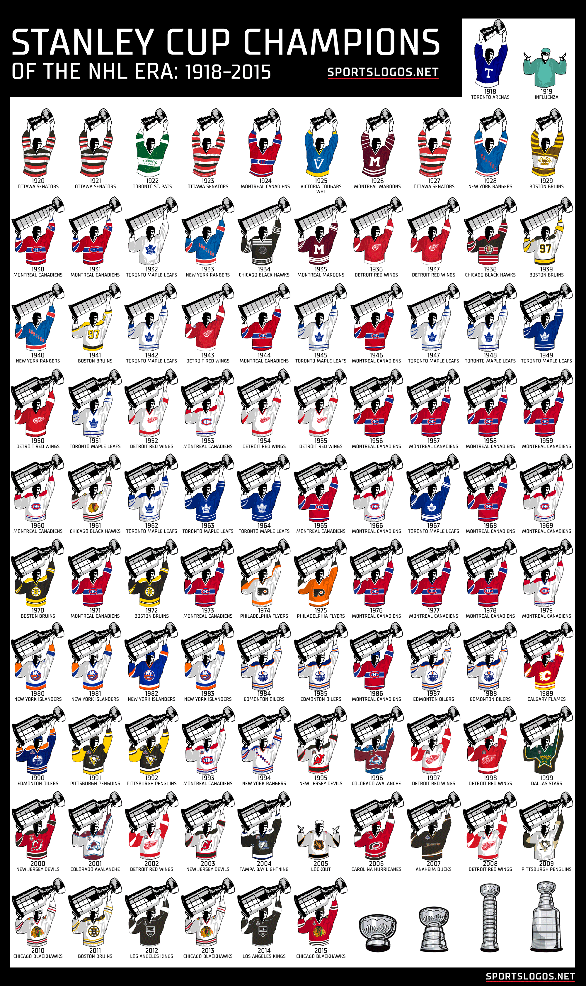 Stanley Cup Champions By Jersey 1918-2015  0aa247b56