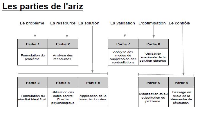 Les Paries De L Ariz Algorithme De Resolution Des Problemes D Inventivite Triz Algorithme Ressources Analyse