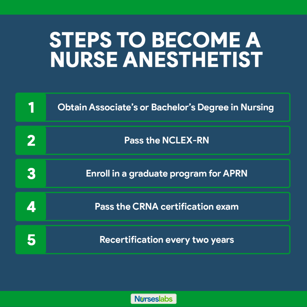 Certified Registered Nurse Anesthetist How to a
