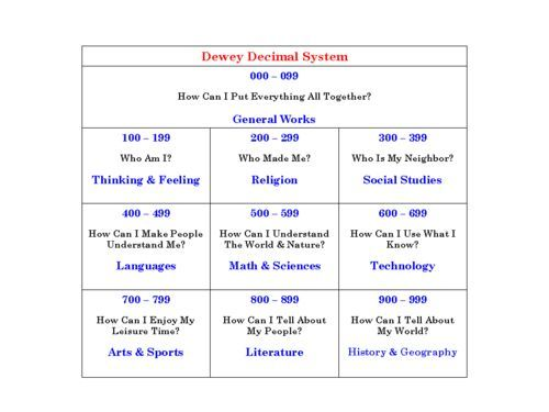 dewey decimal system chart for kids google search library pinterest library ideas. Black Bedroom Furniture Sets. Home Design Ideas