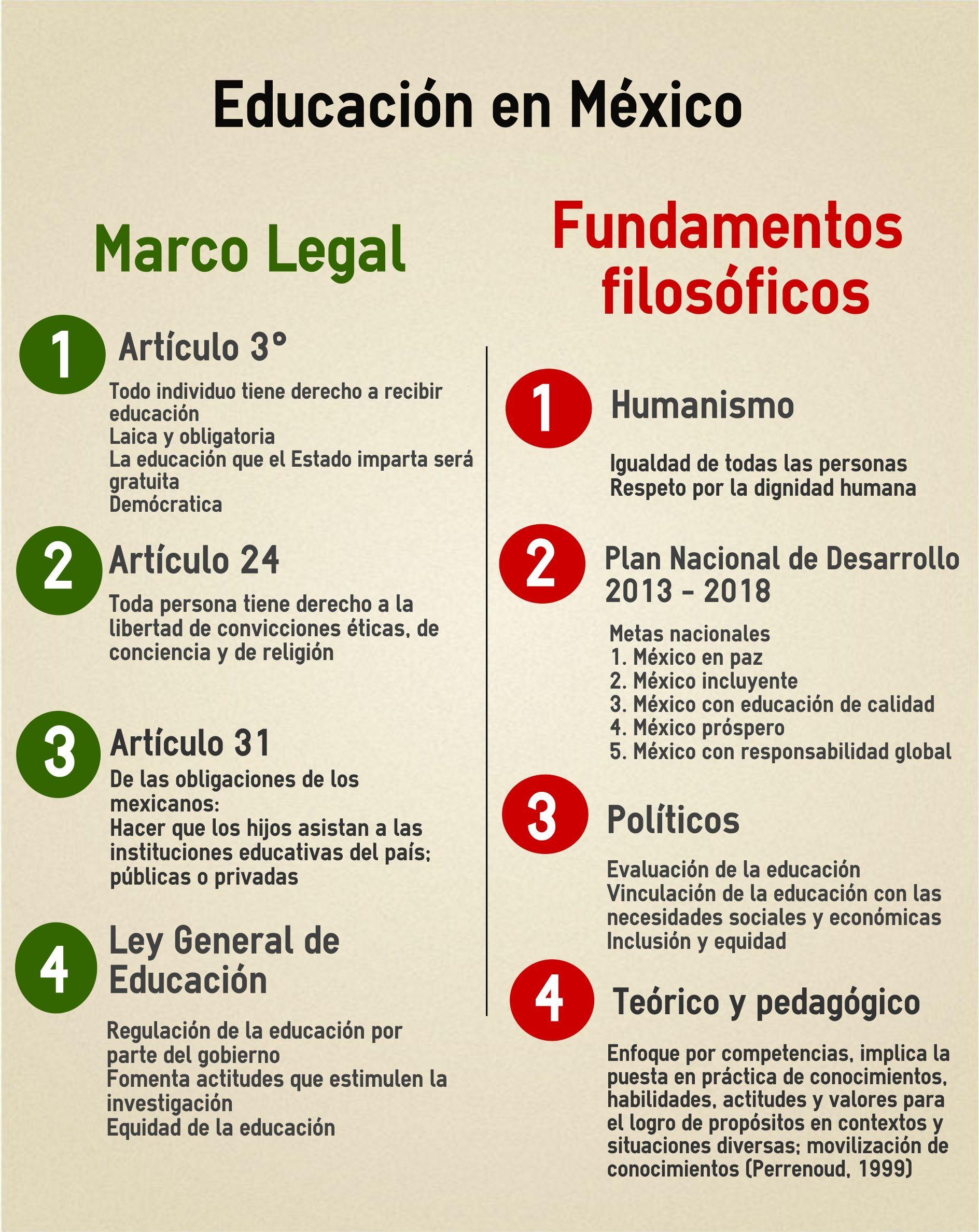 4.1. Marco legal de la educación en México y derechos humanos ...