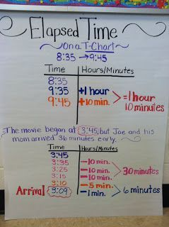 Elapsed time anchor chart  is  great way to show kids when the crosses over  also troubles charts in fast lane pinterest rh
