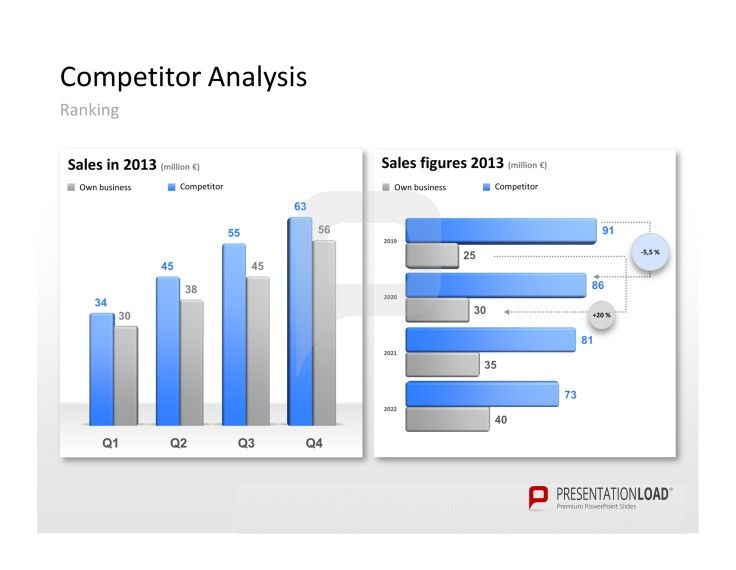 Competitor Analysis Powerpoint Templates Make Use Of Diagrams