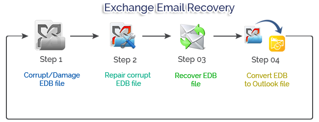 http://exchangeemailrecovery.hatenablog.com/