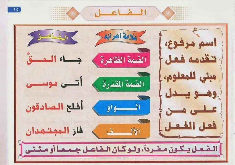 الفاعل Learn Arabic Alphabet Learning Arabic Arabic Alphabet For Kids