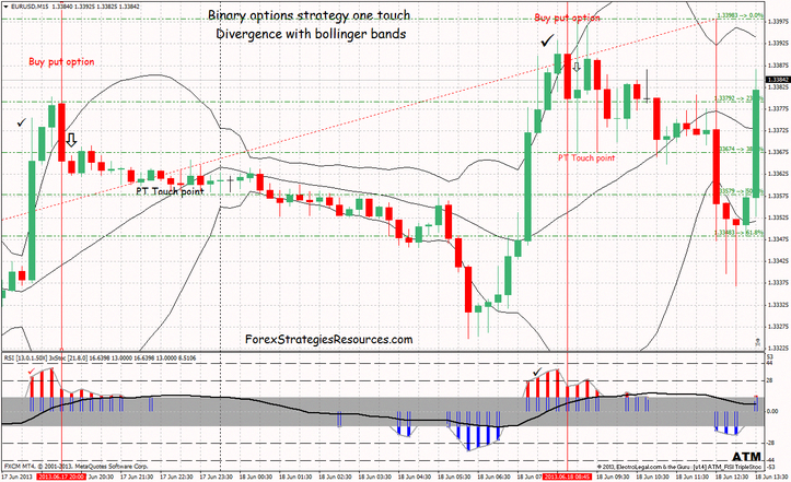 binary options 15 minutes strategy map