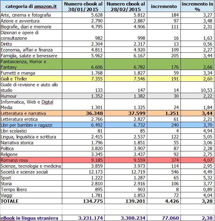 #statistica mensile sugli #ebook https://antsacco57.wordpress.com/2015/02/28/trend-di-incremento-mensile-nel-numero-degli-ebook-pubblicati-al-28-febbraio-2015/