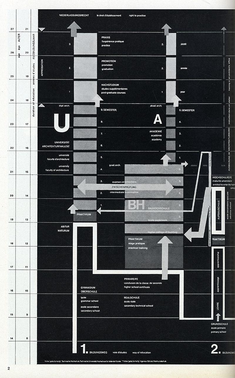 Cassabella Leipzig unione internazionale degli architetti casabella 298 1965 66
