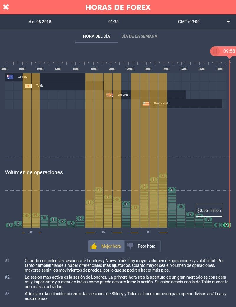 Pin By Tails Ph On Trading Forex Bar Chart Chart Trading