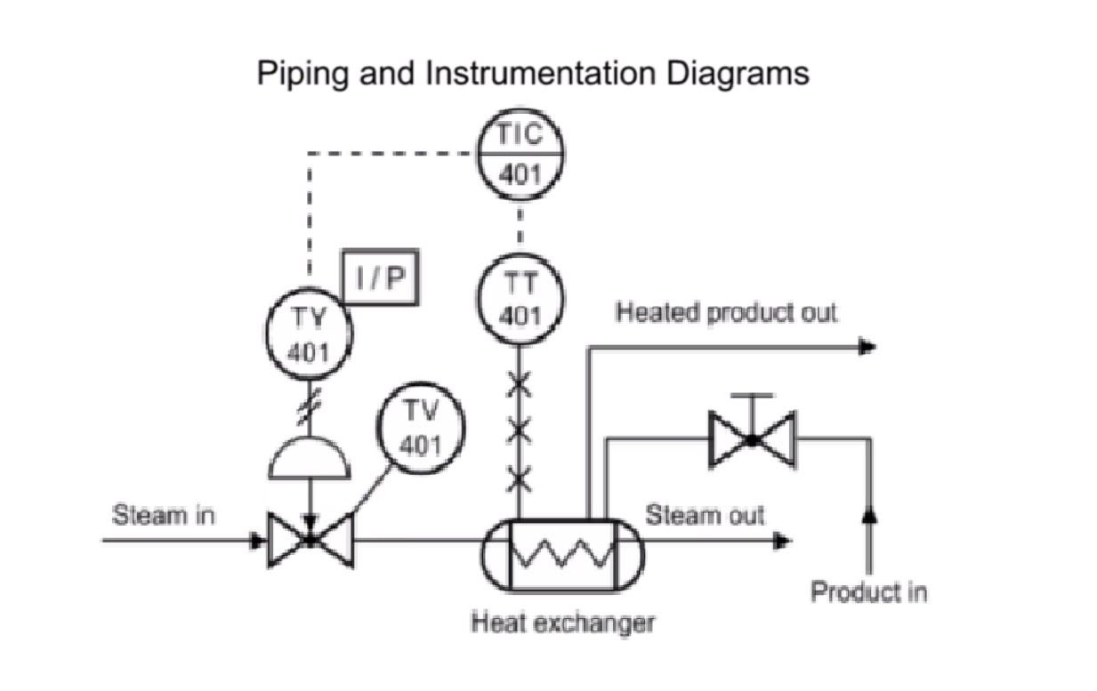 How to Read Piping and Instrumentation Diagram(P&ID) | CAD