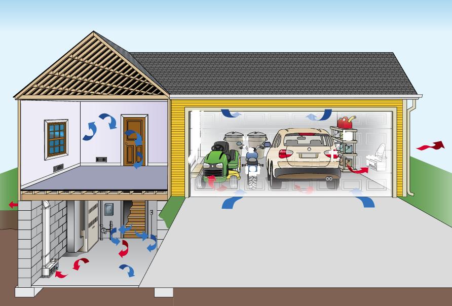 Basic Garage Ventilation System Tutorial A Click Away Blog Garage Ventilation Garage Ventilation System Ventilation System