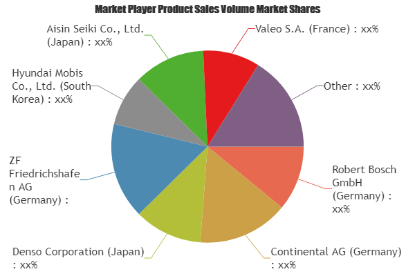 Which Factors Will Drive The Automotive Autonomous Emergency Braking Aeb System Market In Coming Years With Images Charts And Graphs Marketing Trends