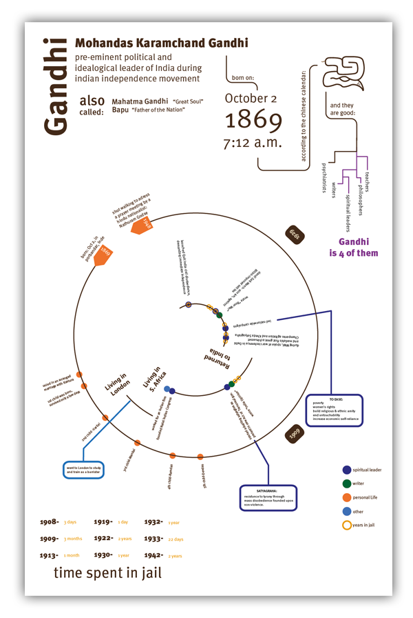 Gandhi's Resume by Fernanda Delgado, via Behance