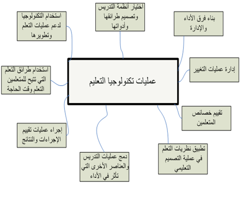 عمليات تكنولوجيا التعليم Education Diagram Visualizations