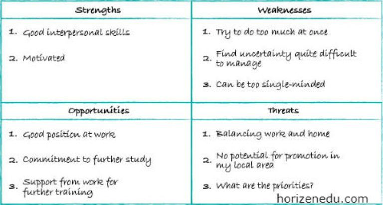 Swot Analysis Definition And Examples With Explanation Personal Development Plan Template Personal Development Plan Example Personal Development