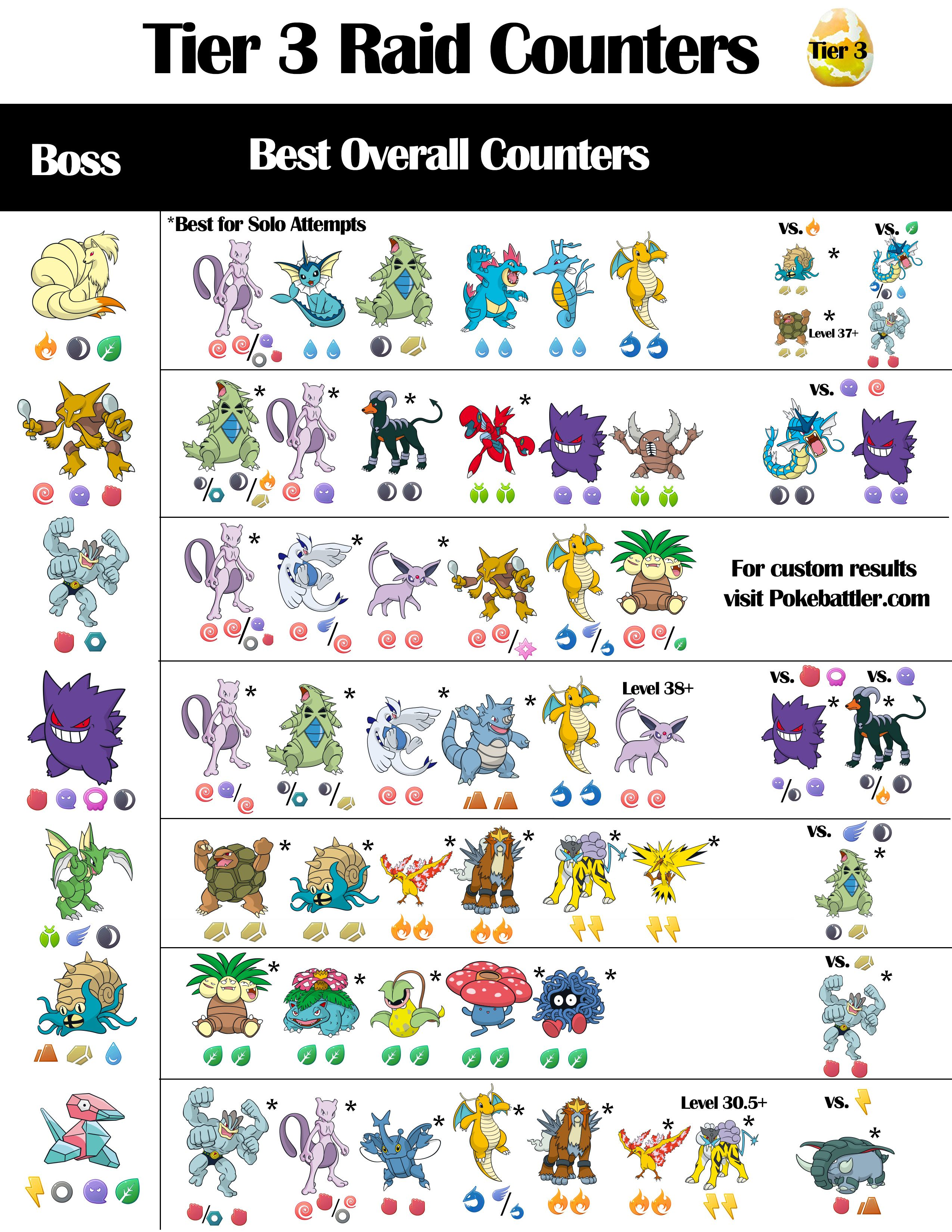Tier 3 Infographic For Raid Boss Counters From Pokebattlercom