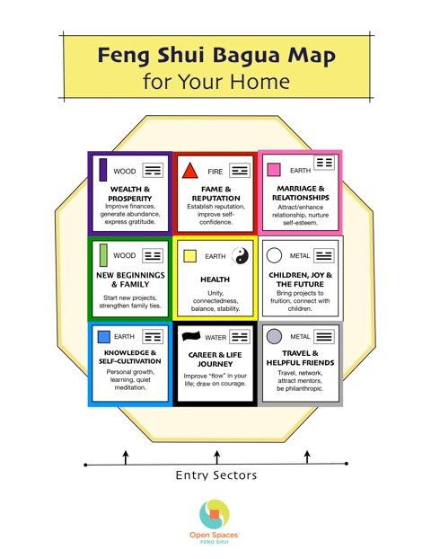 Open spaces feng shui feng shui bagua map for your home for Feng sui house