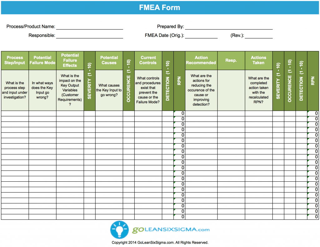 Worksheets Fmea Worksheet failure modes effects analysis fmea project management fmea