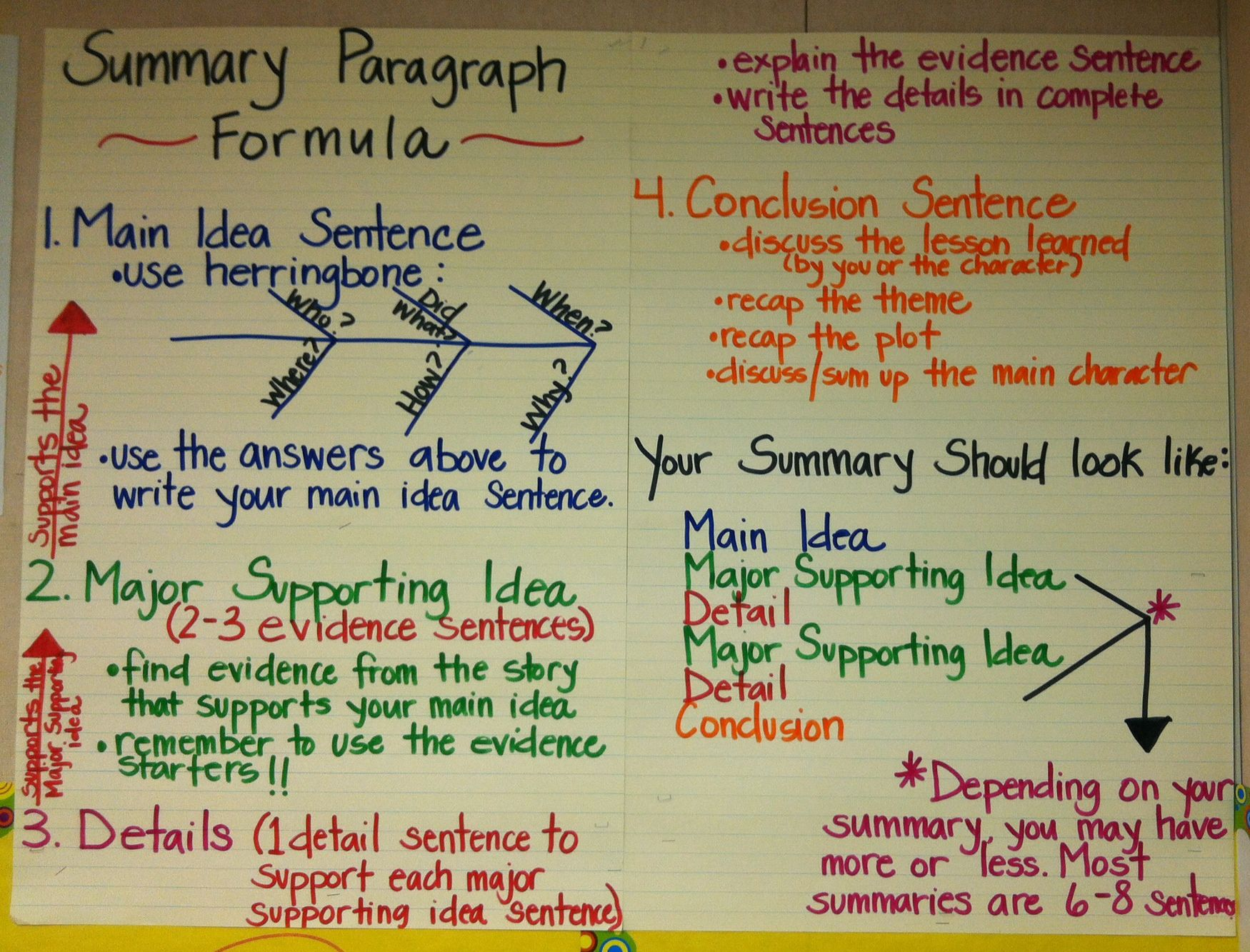 Pin by Jessica Lingenfelter on Writing  Summary writing, Teaching