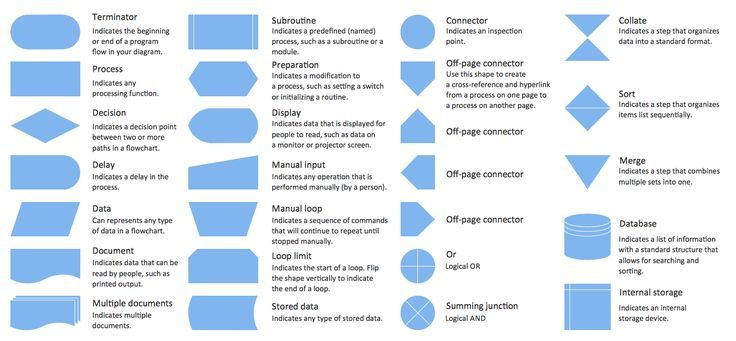 Flowchart design Flowchart symbols, shapes, stencils and icons