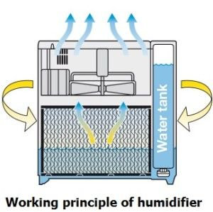 Commerical Industrial Humidifiers For Increasing Humidity Humidifier Best Humidifier Dehumidifiers