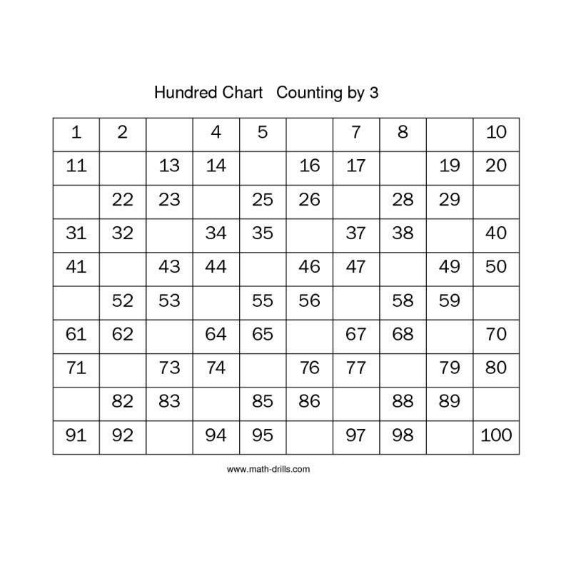 Number Sense Worksheet -- Hundred Chart -- Multiples of 3 Missing ...